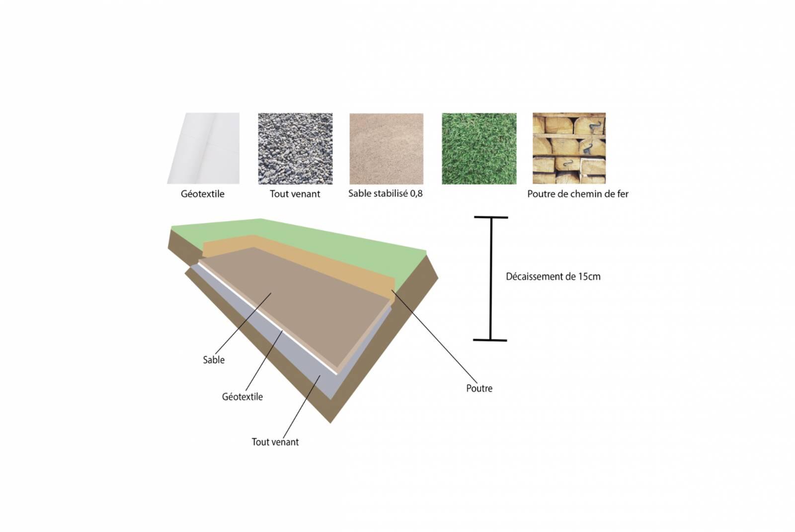 Prix Geotextile Pour Chemin D Accès quel sable pour réaliser un boulodrome avec king matériaux